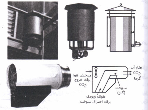 نمونه هایی از دستگاه های مولد دی اکسیدکربن در گلخانه